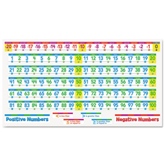 SHSSC553078 - Scholastic Number Line Bulletin Board Set