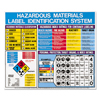 Labelmaster LabelMaster® Hazardous Materials Label Identification System Poster LMT H53202