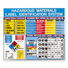 LMTH53202 - LabelMaster® Hazardous Materials Label Identification System Poster
