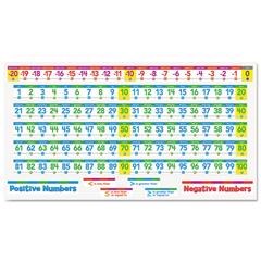 SHSSC553078 - Scholastic Number Line Bulletin Board Set